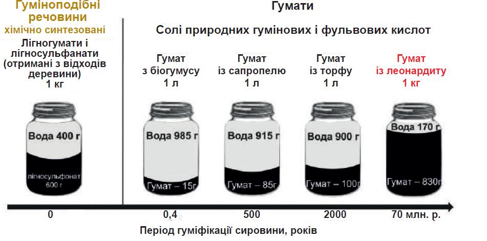 Состав гуматосодержащих препаратов