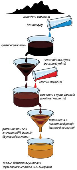 Процесс выделения и получения гуминовых и кислот фульвових